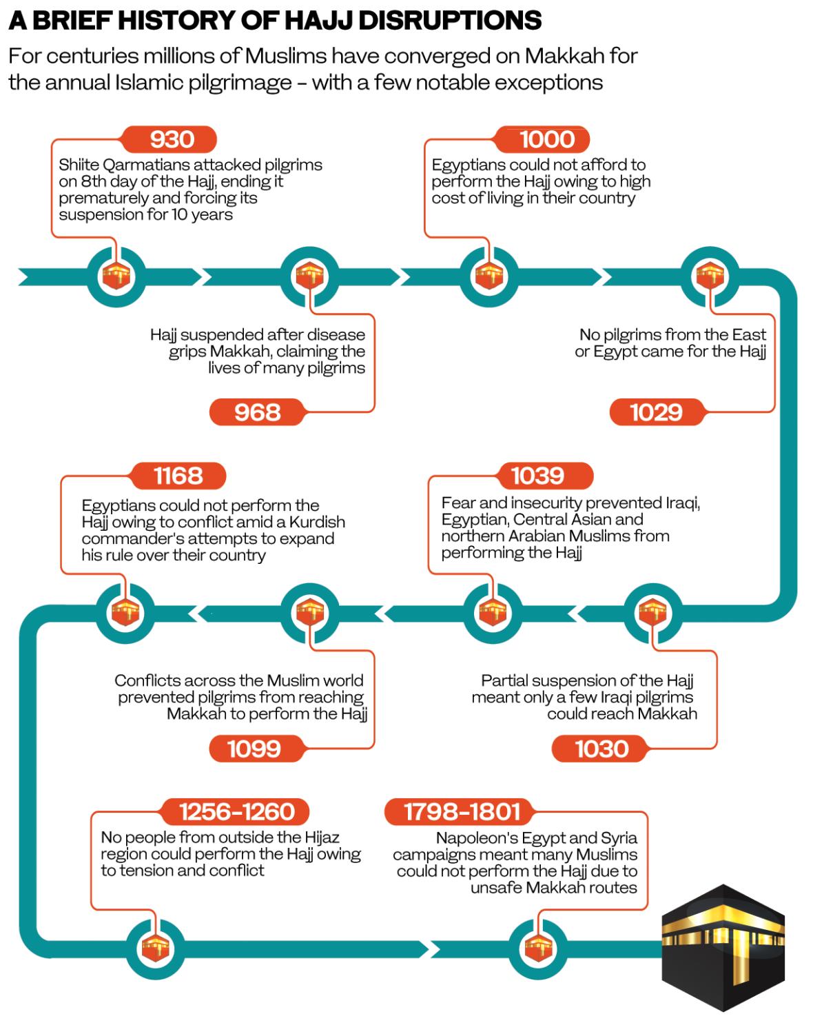 Brief History of Hajj Disruptions