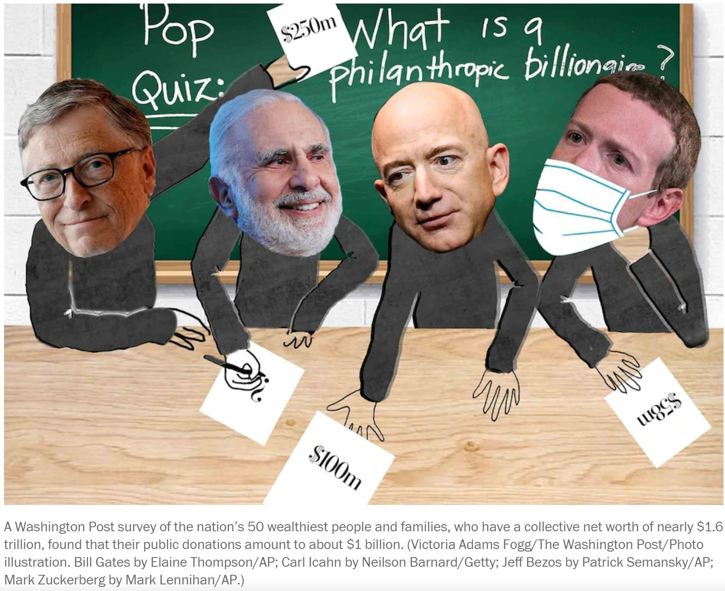 The pandemic is testing the generosity of billionaires, according to a Washington Post survey of the 50 richest Americans