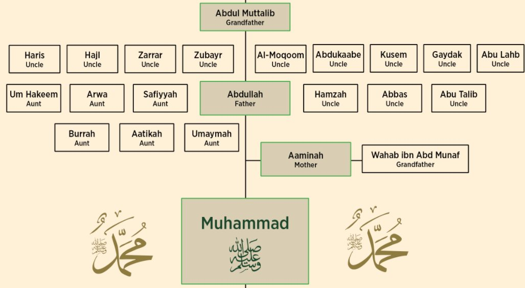 The Prophet's ﷺ Parents Are Saved